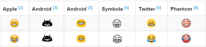 Quelle:http://apps.timwhitlock.info/emoji/tables/unicode