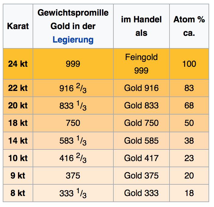 Quelle: Wikipedia, Eintrag: Gold